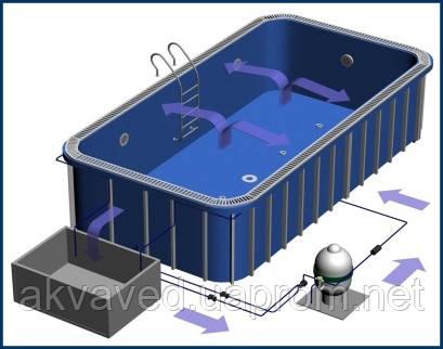 Схема полипропиленового бассейна Полипропиленовые бассейны - фото полипропиленовых бассейнов, полипропиленовые...
