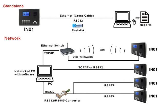 Подключение биометрического терминала учета рабочего времени ZKTeco IN01